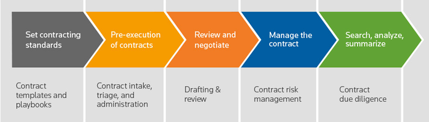 An Overview of Contract Management