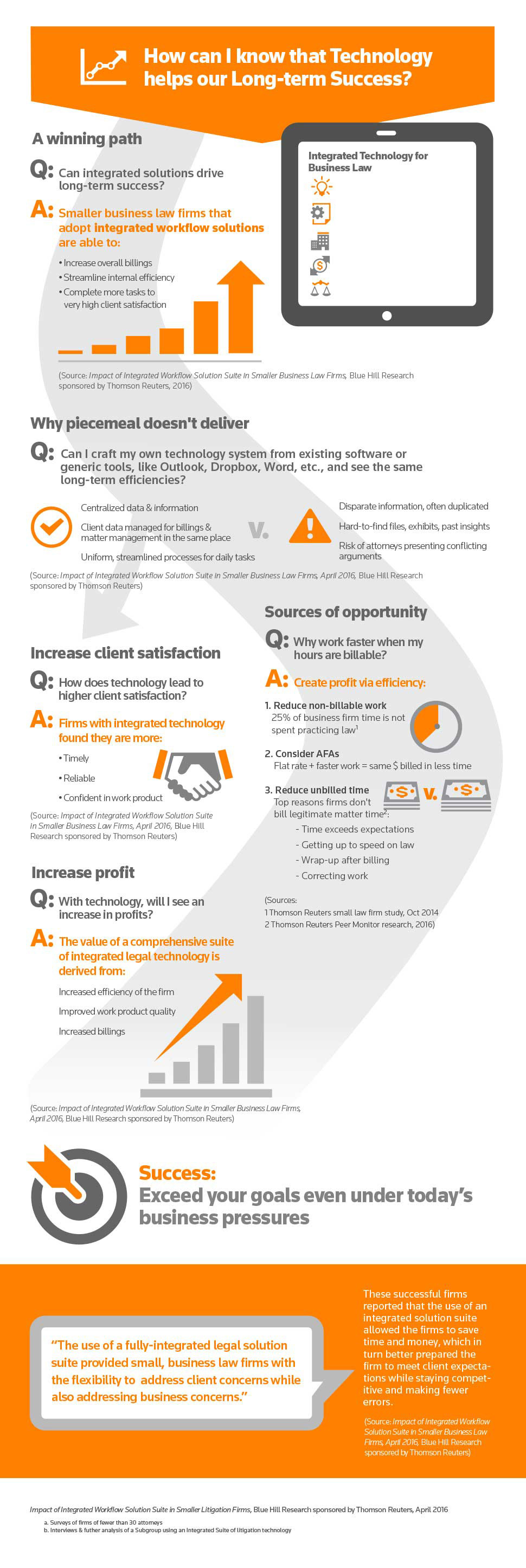 Infographic: Small business law firms technology ROI