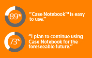 Results of a nationwide litigation technology study of Case Notebook, a case analysis software, including its impact on efficiency, organization, fact analysis and other benefits