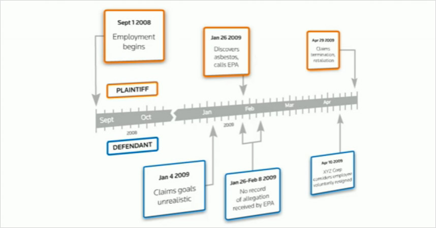 Case Timeline Legal Solutions - Legal timeline template