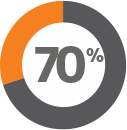 70% of Drafting Assistant (Transactional) users agree that it enables them to effectively use time on higher-value activities.