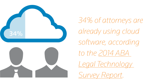 34% of attorneys are already using cloud software, according to the 2014 ABA Legal Technolgy Survey Report.