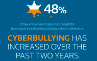 Cyber Bullying Infographic