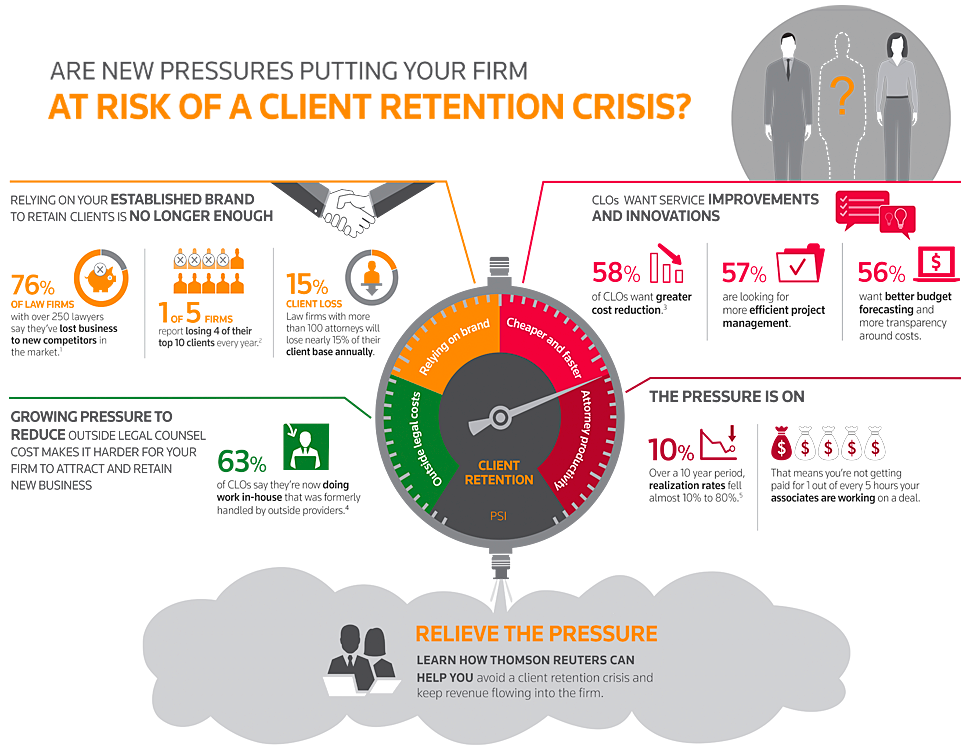 Improving Client and Associate Retention