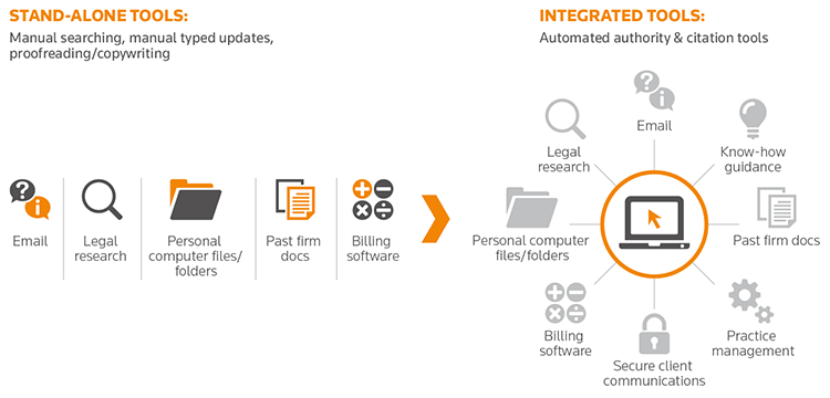 This Thomson Reuters graphic shows the importance of cloud-based legal transactional drafting software; 93% of attorneys say that transactional drafting software catches errors they otherwise would have missed.