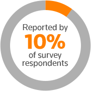Reported by 10% of survey respondents