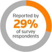 Reported by 29% of survey respondents