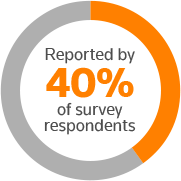 Reported by 40% of survey respondents