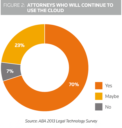 70% of attorneys will continue to use the cloud.