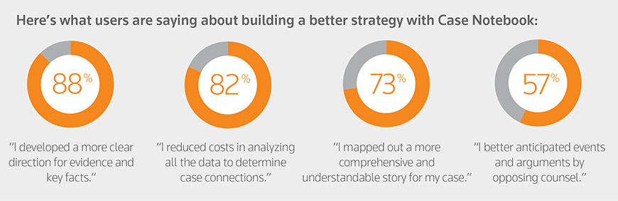 "Here's what Case Notebook users are saying about building a better strategy: 88% ""I developed a more clear direction for evidence and key facts."" 82% ""I reduced costs in analyzing all the data to determine case connections."" 73% ""I mapped out a more comprehensive and understandable story for my case."" 57% ""I better anticipated events and arguments by opposing counsel."""
