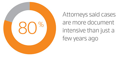 80% Attorneys said cases are more document intensive than just a few years ago.