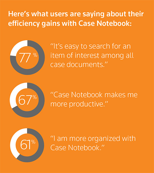 "Here's what users are saying about Case Notebook efficiency: 77% ""It's easy to search for an item of interest among all case documents."" 67% ""Case Notebook makes me more productive."" 61% ""I am more organized with Case Notebook."""