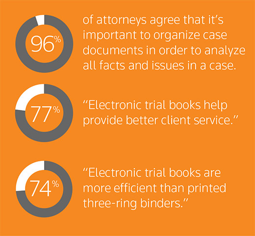 "96% of attorneys agree that it's important to organize case documents in order to analyze all facts and issues in a case.  77% ""Electronic trial books help provide better client service."" 74% ""Electronic trial books are more efficient than printed three-ring binders."""