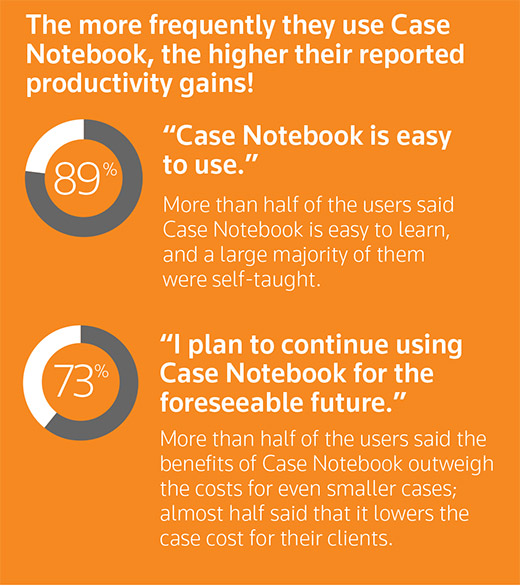 "The more frequently they use Case Notebook, the higher their reported productivity gains: 89% ""Case Notebook is easy to use."" More than half of the users said Case Notebook is easy to learn, and a large majority of them taught themselves. 73% ""I plan to continue using Case Notebook for the foreseeable future."" More than half of the users said Case Notebook benefits outweigh the costs for even small cases; almost half said that it lowers the case cost for clients."
