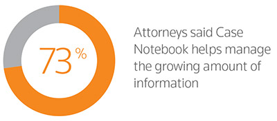 70% Attorneys said Case Notebook helps manage the growing amount of information.