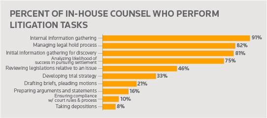 Litigation Tasks