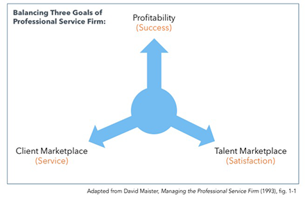 Balancing Three Goals of Professional Service Firm