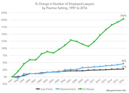% Change in Number of Employed Lawyers by Practice Setting, 1997 to 2016